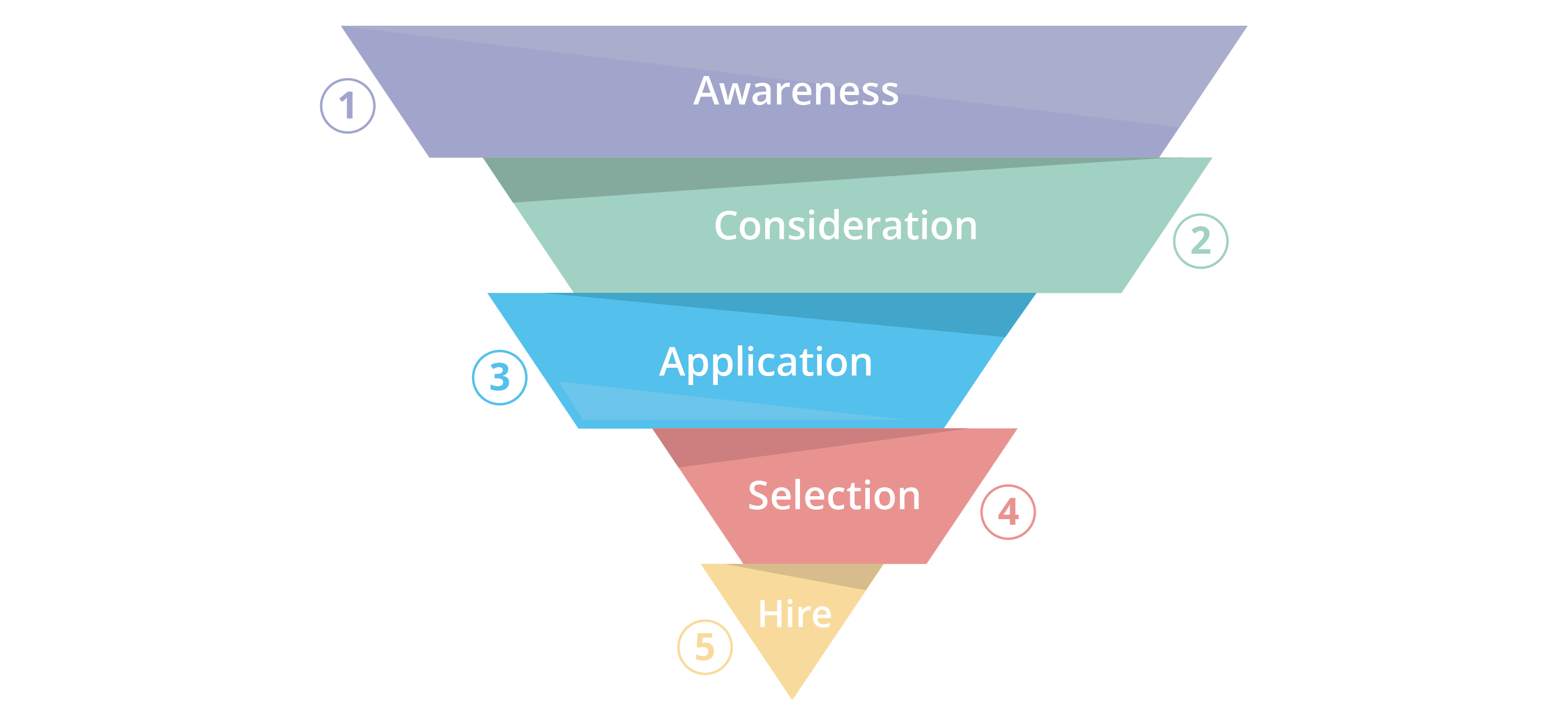 Candidate Journey Funnel Stages